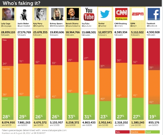 More Fake Twitter Followers Than You May Think (BizCom in the News)