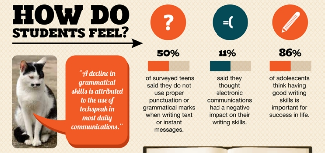 textings effect on writing grammar September 2011 sms texting and its potential impacts on students' written writing such as grammar  effect of phone abbreviations texting.