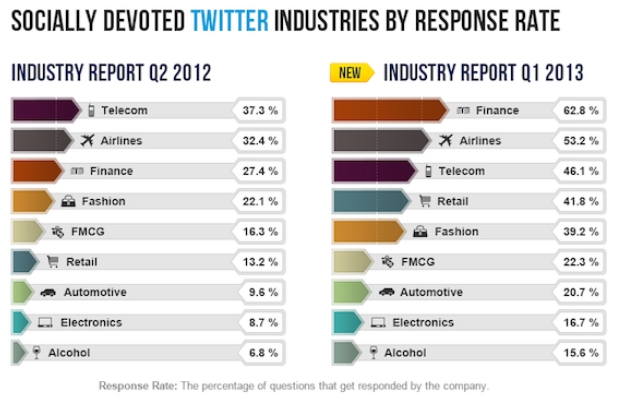 Top Industries on Twitter