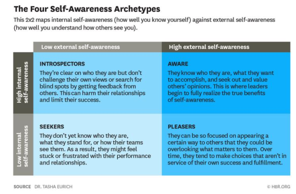 example of self awareness in leadership