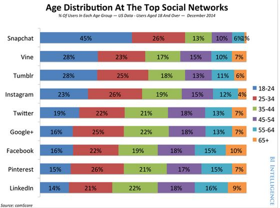 Social Network ages